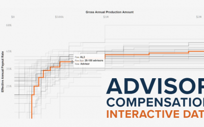 Interactive Data Chart Compares Financial Advisor Payout Rates