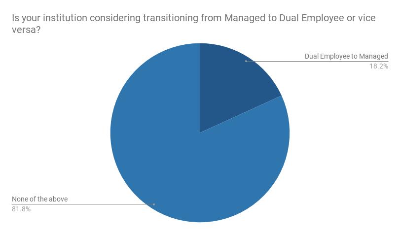webinar poll managed vs. dual