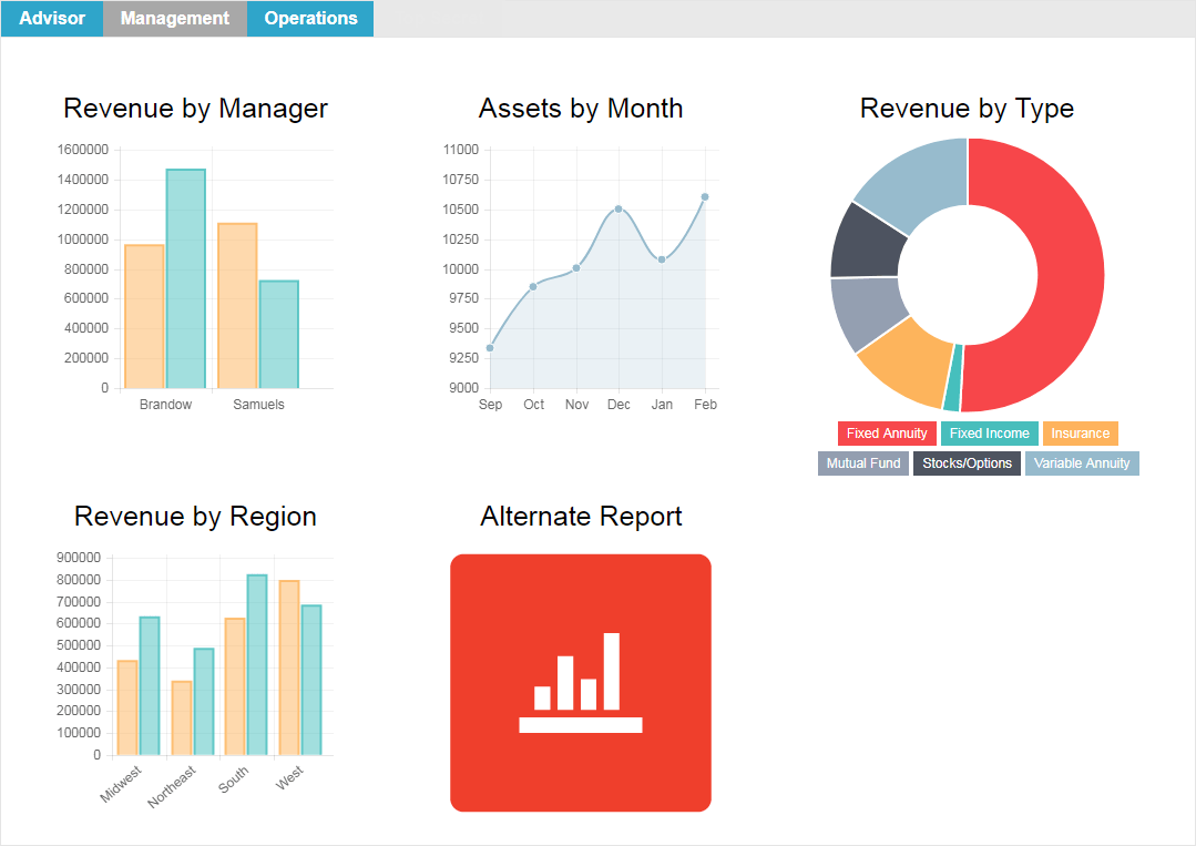 Sample Pandia Management Dashboard