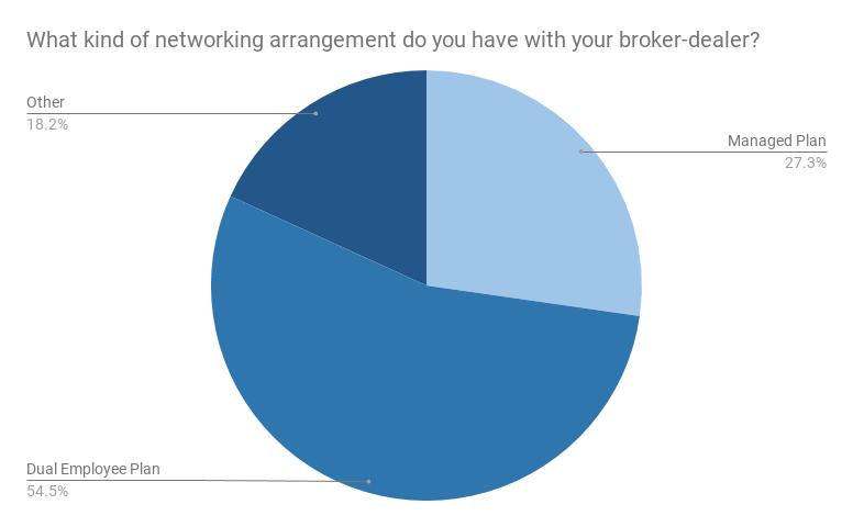 webinar poll networking arrangement type