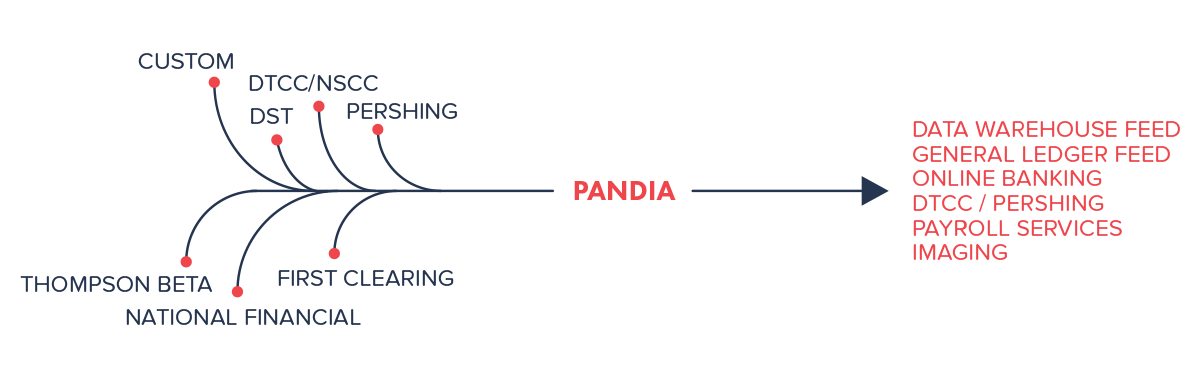Pandia Data Aggregation
