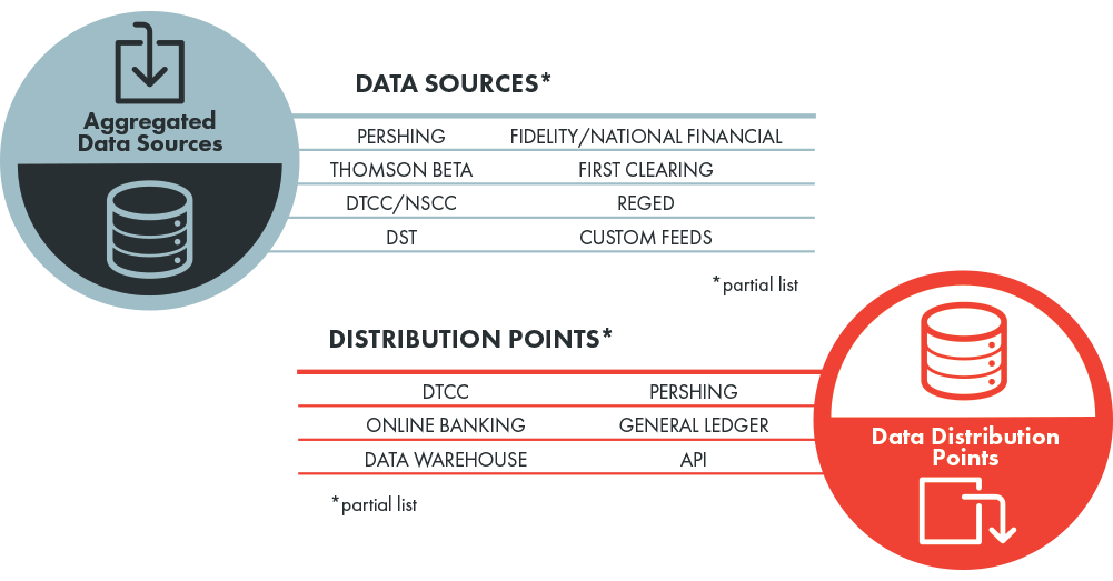 Pandia Data Aggregation and Distribution