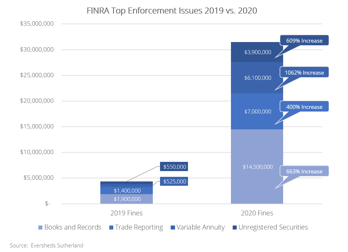 finra 2020 top enforcement issues